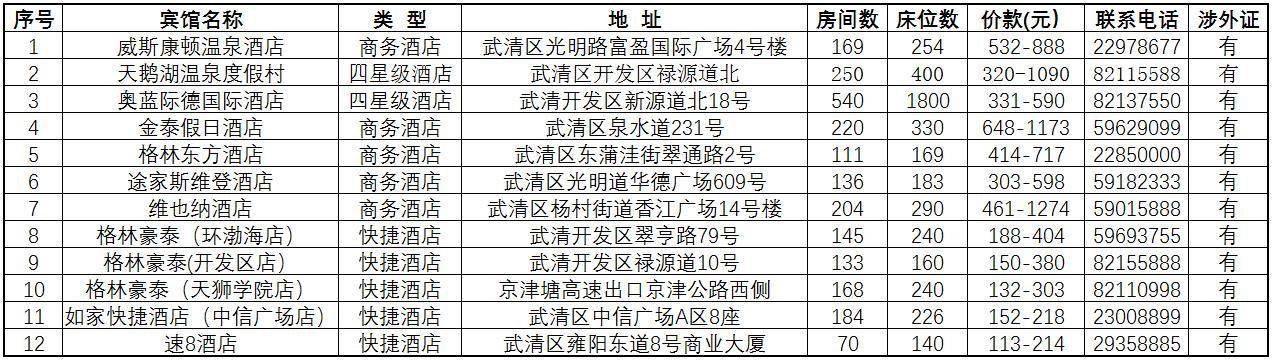 武清区住宿宾馆推荐表.jpg